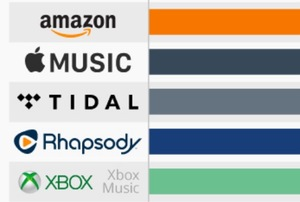 music review sites that pay