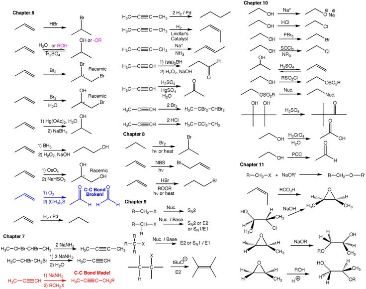 reagents organic chemistry review sheet